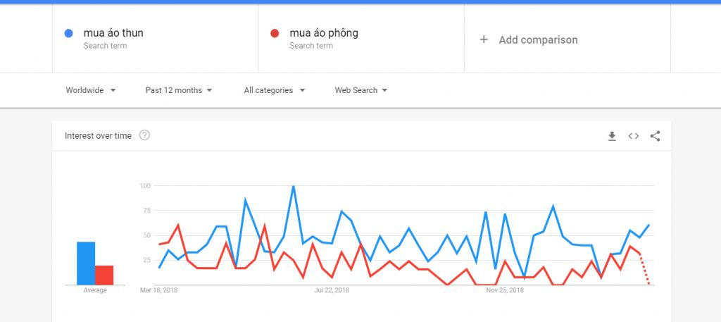 hướng dẫn cách sử dụng google trends
